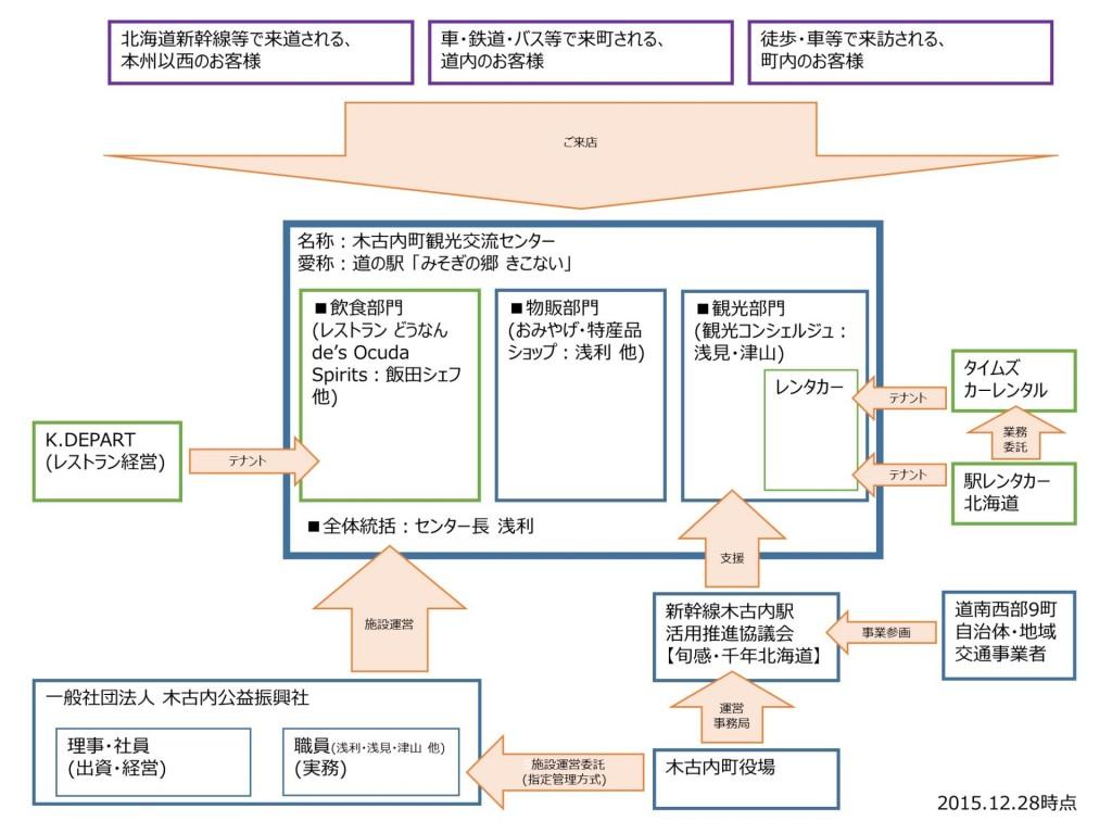 """""""道の駅""""の運営相関図"""